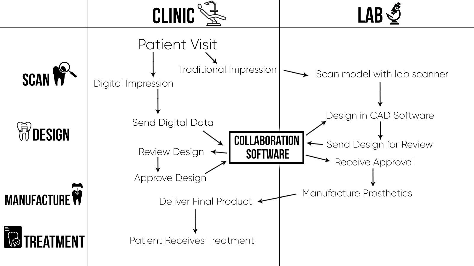 digital-dentistry-workflow